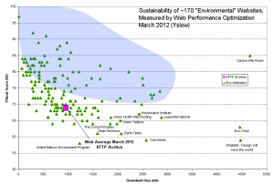 Sustainability of green websites, measured with Yahoo! YSlow