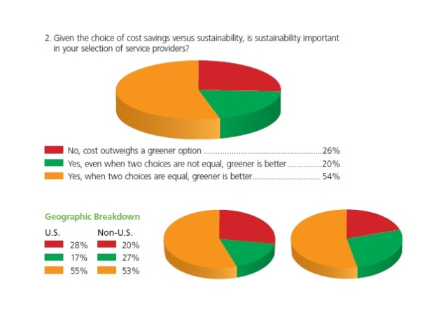 rackspace green hosting survey pie chart of the role of sustainability in business decisions