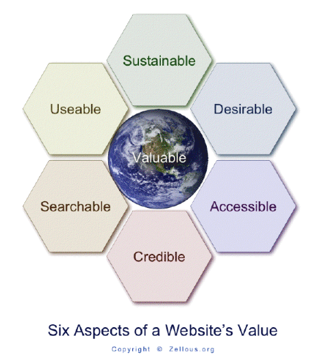 sustainable web design components by zellous.org, one of several elements of valuable websites