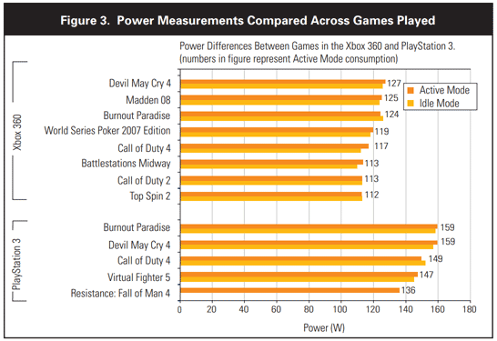 chart of relative energy use of various game consoles, both in use and when idling