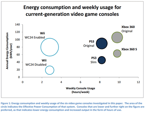 game console relative energy use, from Carnegie Mellon Electricity Industry Center