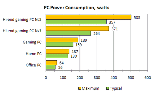 Power consumption of various PCs from lightweight desktop to gamer rigs