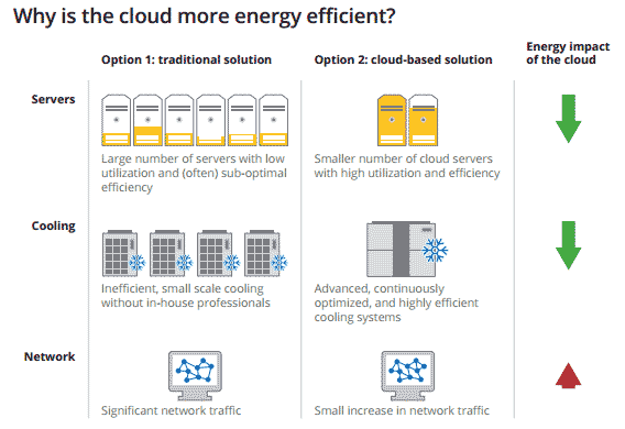 Comparison of the advantages of cloud computing versus traditional hosting in terms of energy efficiency