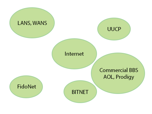 other_networks