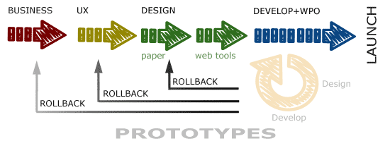 "iterative design workflow, which additional ""rollback"" loops from late-stages (programming) to early design stages."