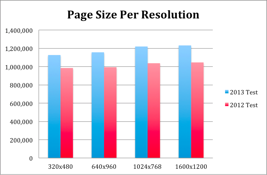 Bar chart comparing 2012 and 2013 page sizes, broken out by a series of larger resolutions. The conclusion is that responsive design has increased the average size of web pages