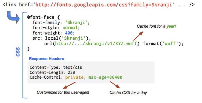 CSS code for linking a google webfont from the google content delivery network CDN
