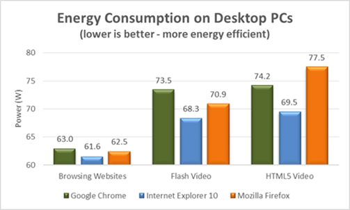 ie_more_energy_efficient