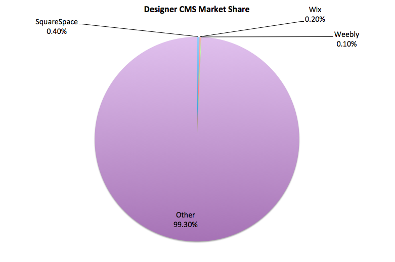 Designer Oriented CMS Market share 2016