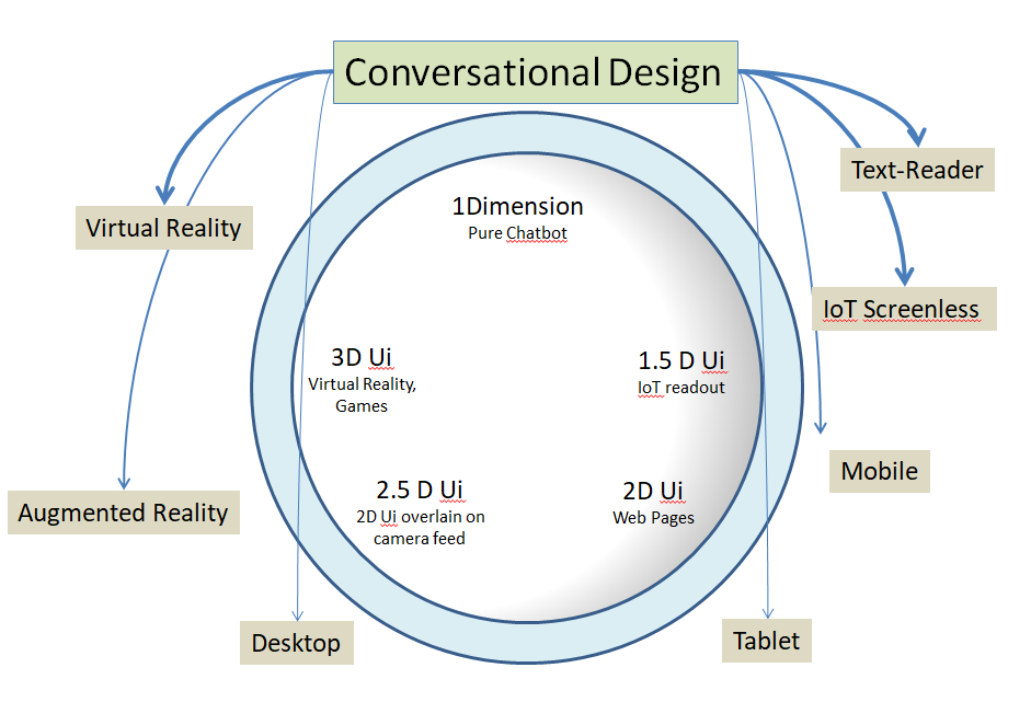 Conversational Design Relation to Ui elements