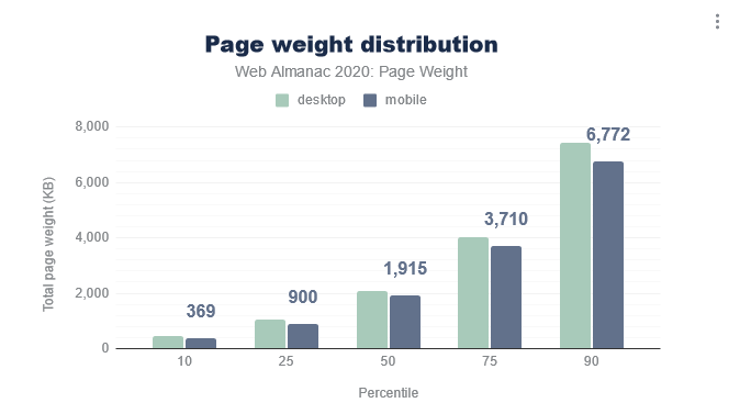 2020 web page weight distribution from the HTTP archive. 50th percentile is around 2 megabytes, 90th percentile is around 7 megabytes.
